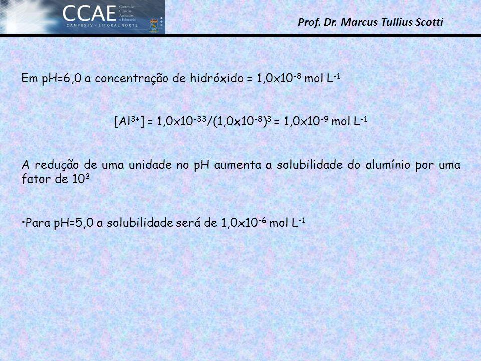 [Al3+] = 1,0x10-33/(1,0x10-8)3 = 1,0x10-9 mol L-1